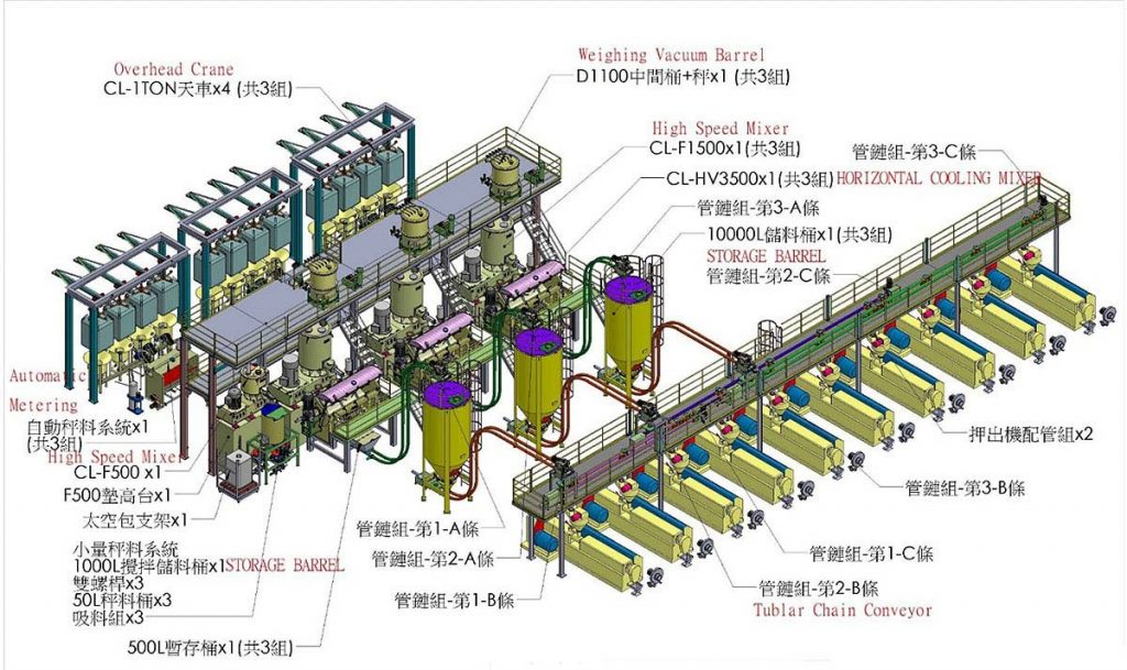 SPC Total Solution Whole Plant Equipment
